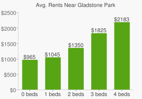 Graph of average rent prices for Gladstone Park