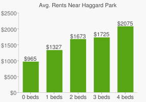 Graph of average rent prices for Haggard Park
