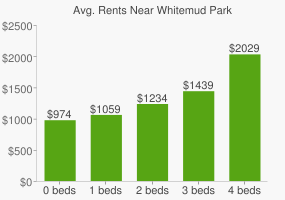 Graph of average rent prices for Whitemud Park
