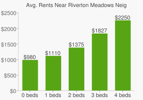 Graph of average rent prices for Riverton Meadows Neighborhood Park