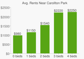 Graph of average rent prices for Carollton Park