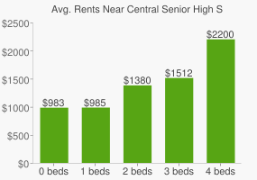 Graph of average rent prices for Central Senior High School