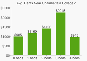 Graph of average rent prices for Chamberlain College of Nursing