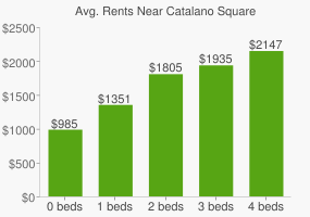 Graph of average rent prices for Catalano Square