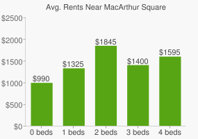 Graph of average rent prices for MacArthur Square