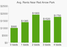 Graph of average rent prices for Red Arrow Park
