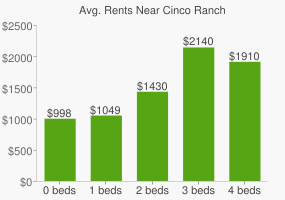 Graph of average rent prices for Cinco Ranch