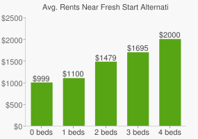 Graph of average rent prices for Fresh Start Alternative High School