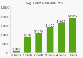 Graph of average rent prices for Ada Park