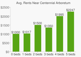 Graph of average rent prices for Centennial Arboretum