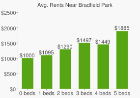 Graph of average rent prices for Bradfield Park