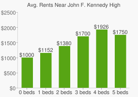 Graph of average rent prices for John F. Kennedy High School