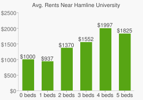 Graph of average rent prices for Hamline University