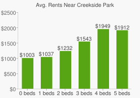 Graph of average rent prices for Creekside Park