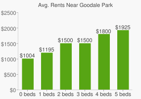 Graph of average rent prices for Goodale Park
