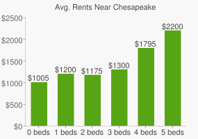 Graph of average rent prices for Chesapeake