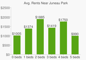 Graph of average rent prices for Juneau Park