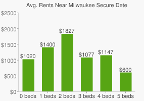 Graph of average rent prices for Milwaukee Secure Detention Facility High School