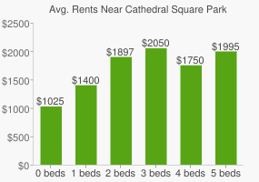 Graph of average rent prices for Cathedral Square Park
