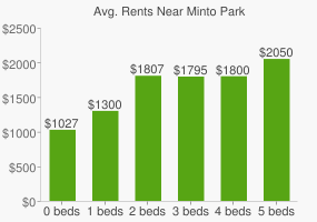Graph of average rent prices for Minto Park