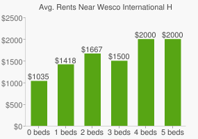 Graph of average rent prices for Wesco International Headquarters