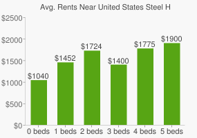 Graph of average rent prices for United States Steel Headquarters