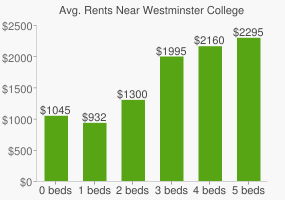 Graph of average rent prices for Westminster College