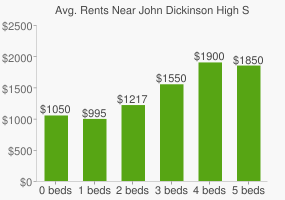 Graph of average rent prices for John Dickinson High School