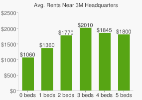 Graph of average rent prices for 3M Headquarters