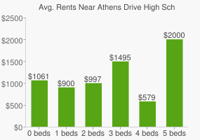 Graph of average rent prices for Athens Drive High School