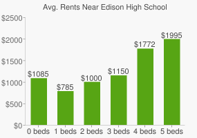 Graph of average rent prices for Edison High School
