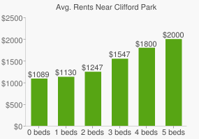 Graph of average rent prices for Clifford Park
