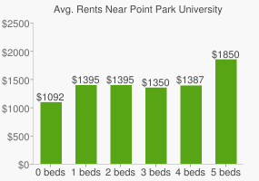 Graph of average rent prices for Point Park University