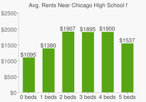 Graph of average rent prices for Chicago High School for the Arts
