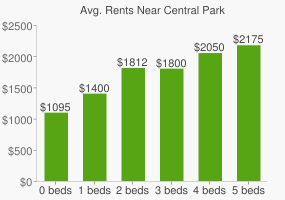 Graph of average rent prices for Central Park