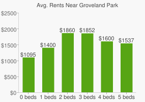 Graph of average rent prices for Groveland Park
