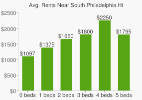 Graph of average rent prices for South Philadelphia High School