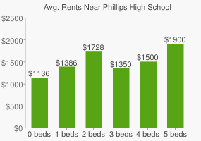 Graph of average rent prices for Phillips High School