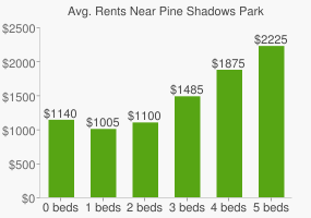 Graph of average rent prices for Pine Shadows Park