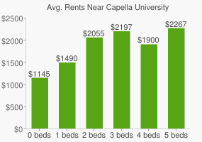 Graph of average rent prices for Capella University