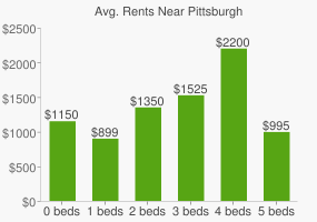 Graph of average rent prices for Pittsburgh
