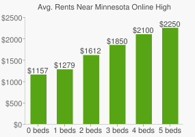 Graph of average rent prices for Minnesota Online High School