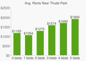 Graph of average rent prices for Thude Park