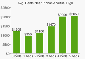 Graph of average rent prices for Pinnacle Virtual High School