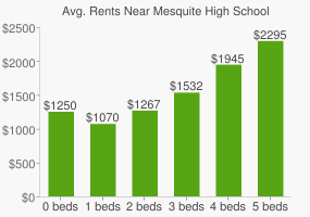 Graph of average rent prices for Mesquite High School