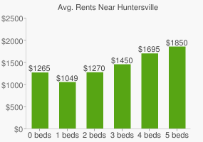 Graph of average rent prices for Huntersville