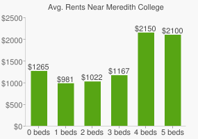 Graph of average rent prices for Meredith College