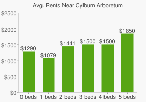 Graph of average rent prices for Cylburn Arboretum