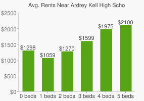 Graph of average rent prices for Ardrey Kell High School