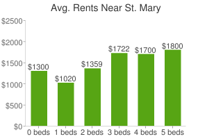 Graph of average rent prices for St. Mary